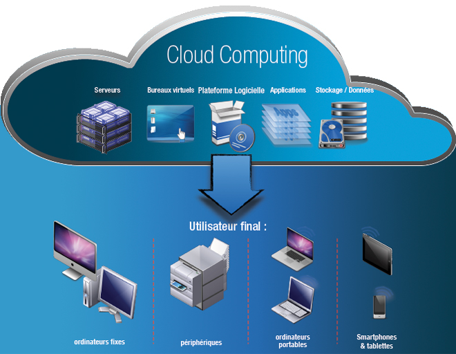 definition_cloud_computing-utilisateur_final